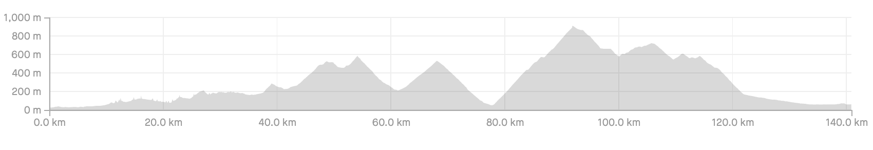 The profile of the second day's ride in Mallorca