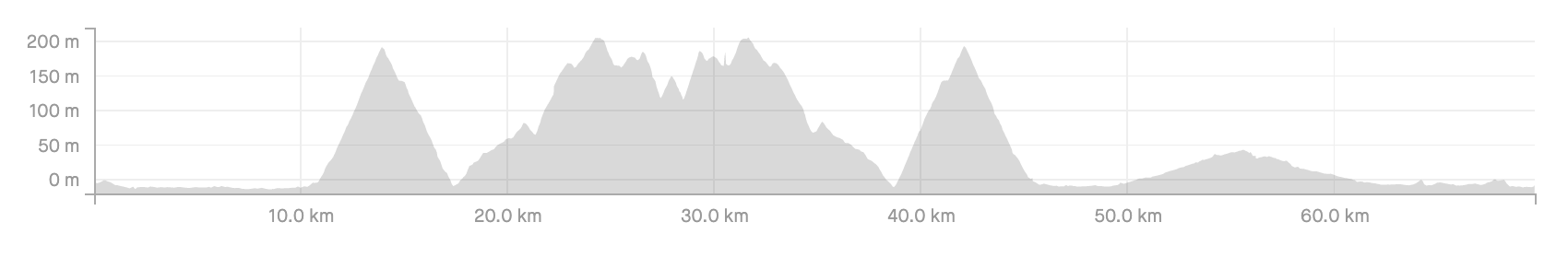 The profile of the first day's ride in Mallorca