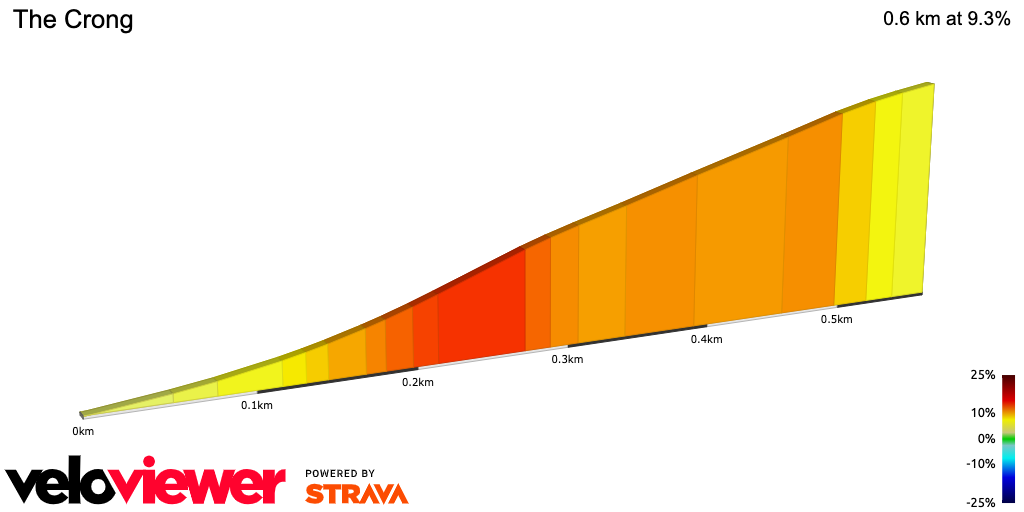 Hill profile for The Crong in the Chilterns Massif