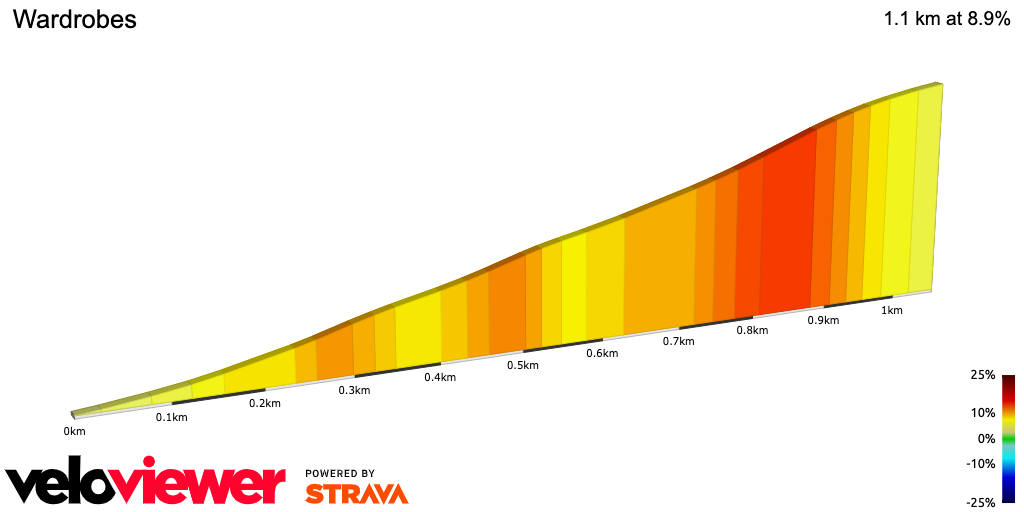 Hill profile for Wardrobes - one of the toughest climbs in the Chilterns