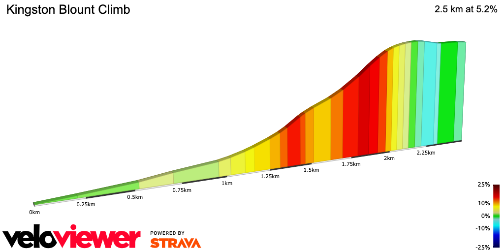 Kingston Blount hill profile from Veloviewer