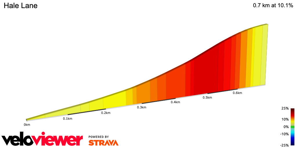 Hale Lane cycling climb profile - one of the toughest cycling climbs in the Chilterns